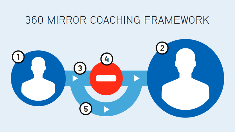 Discover the creative leader in you with our Mirror leadership tool
