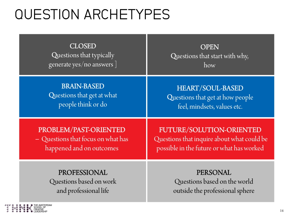 key to co-creation courageous dialogue question archetypes