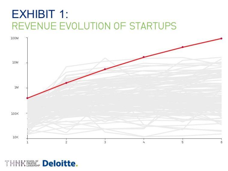 Evolution of StartUps
