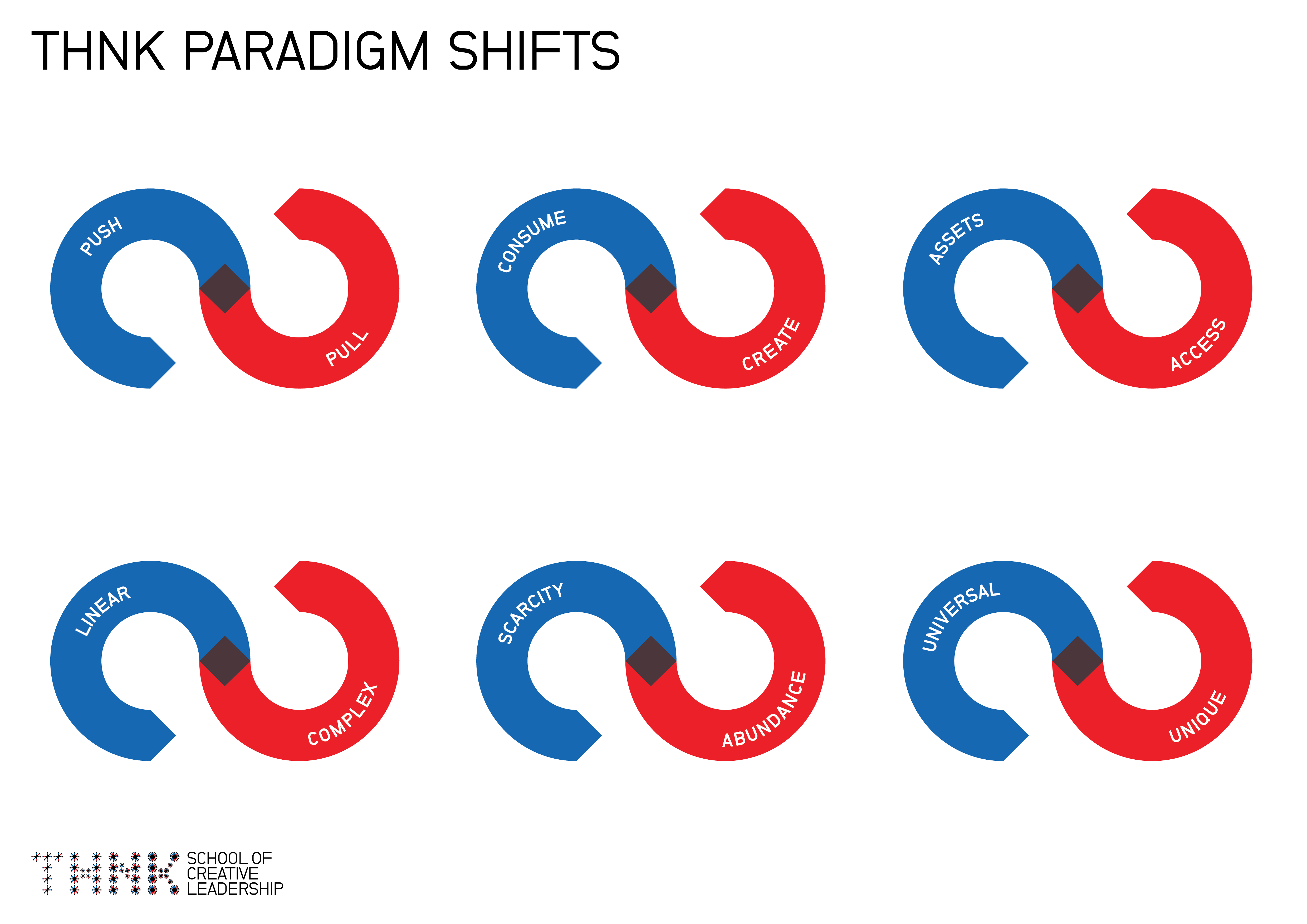 The Golden Opportunity Of Paradigm Shifts Innovation Management