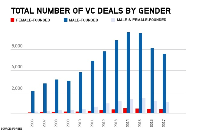 VC deals by gender