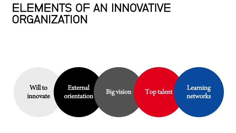 Sample program: Building a culture of innovation