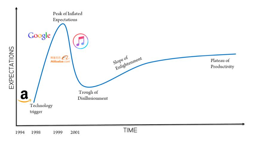 timing innovation